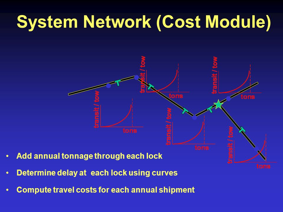 System Network (Cost Module) Add annual tonnage through each lock Determine delay at each lock using curves Compute travel costs for each annual shipment