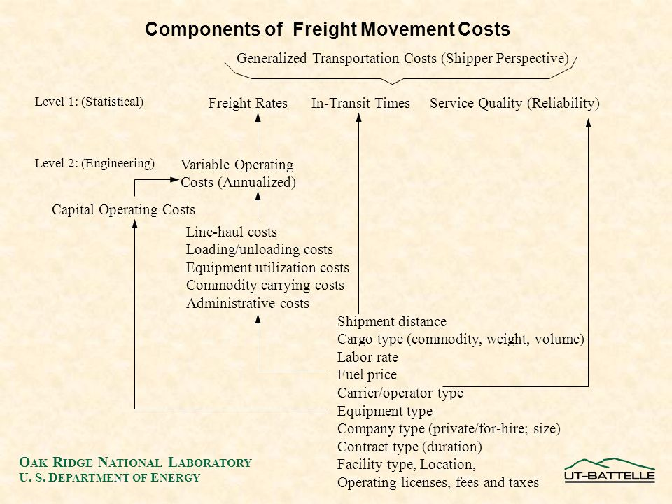 O AK R IDGE N ATIONAL L ABORATORY U. S. D EPARTMENT OF E NERGY Components of Freight Movement Costs Freight Rates In-Transit Times Service Quality (Re
