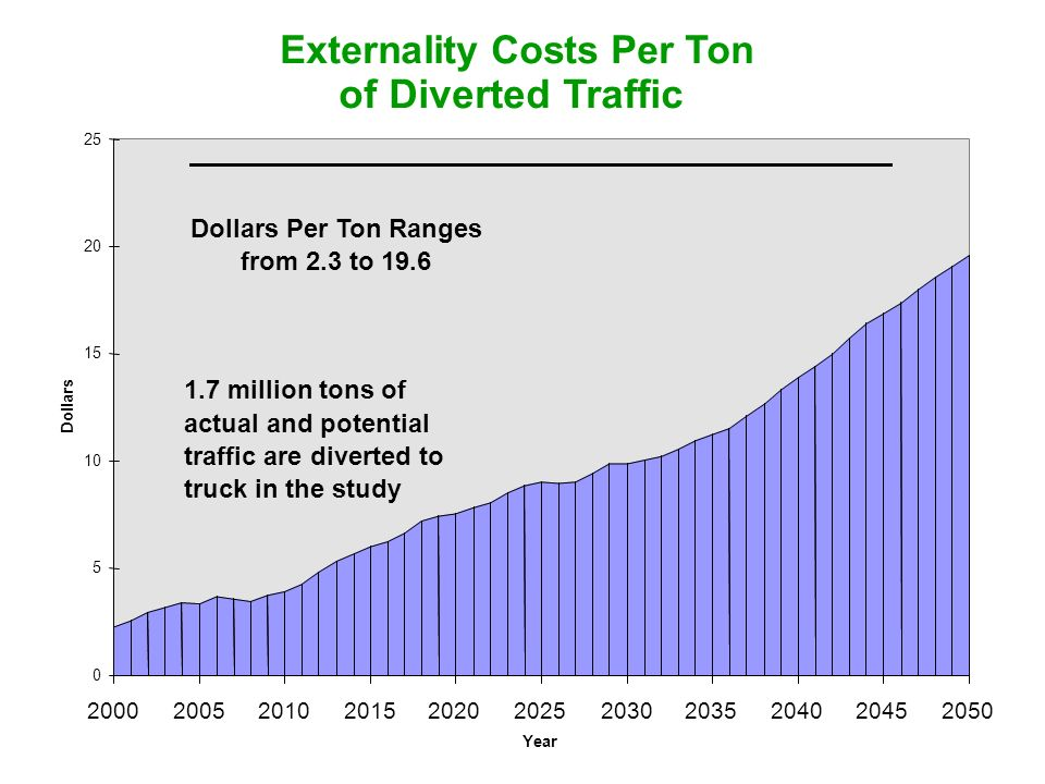 Externality Costs Per Ton of Diverted Traffic 0 5 10 15 20 25 20002005201020152020202520302035204020452050 Year Dollars 1.7 million tons of actual and potential traffic are diverted to truck in the study Dollars Per Ton Ranges from 2.3 to 19.6