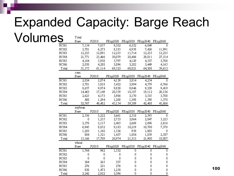 100 Expanded Capacity: Barge Reach Volumes