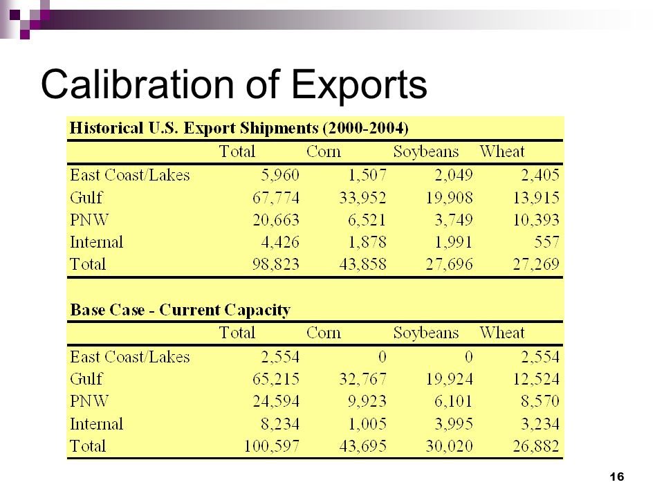 16 Calibration of Exports