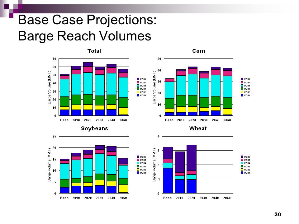 30 Base Case Projections: Barge Reach Volumes