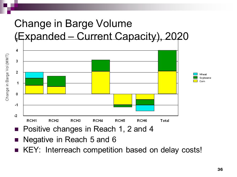 36 Change in Barge Volume (Expanded – Current Capacity), 2020 Positive changes in Reach 1, 2 and 4 Negative in Reach 5 and 6 KEY: Interreach competition based on delay costs!