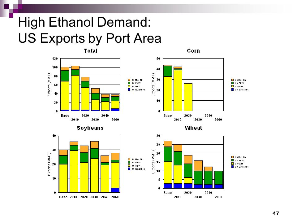 47 High Ethanol Demand: US Exports by Port Area
