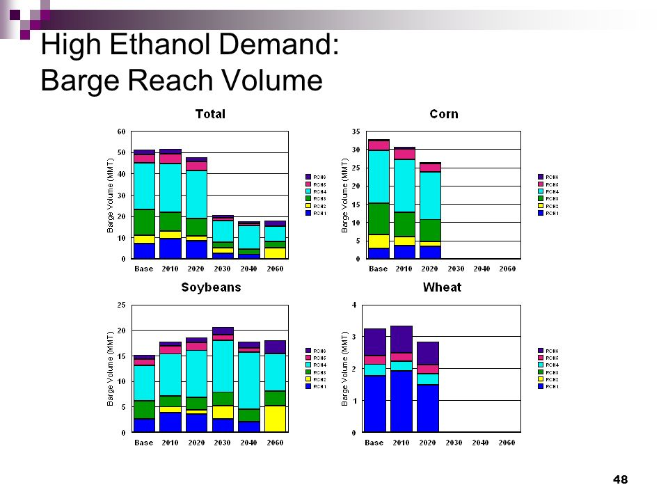 48 High Ethanol Demand: Barge Reach Volume