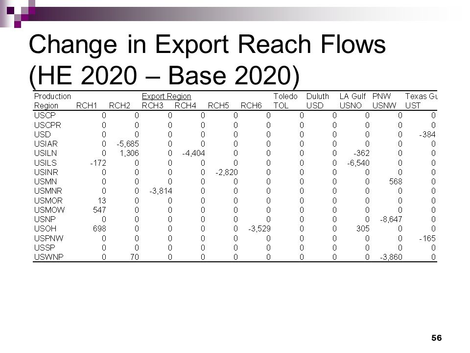 56 Change in Export Reach Flows (HE 2020 – Base 2020)