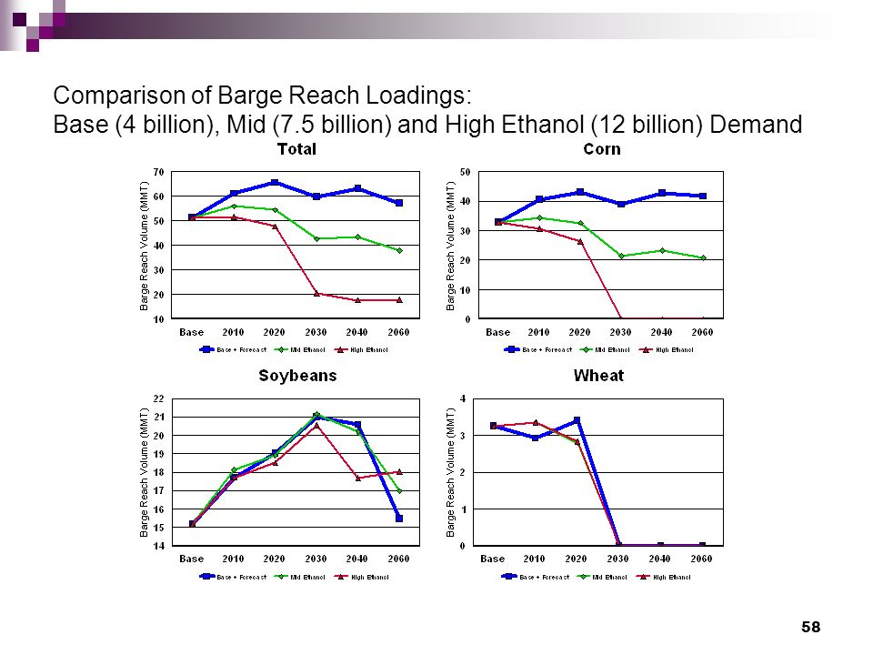 58 Comparison of Barge Reach Loadings: Base (4 billion), Mid (7.5 billion) and High Ethanol (12 billion) Demand