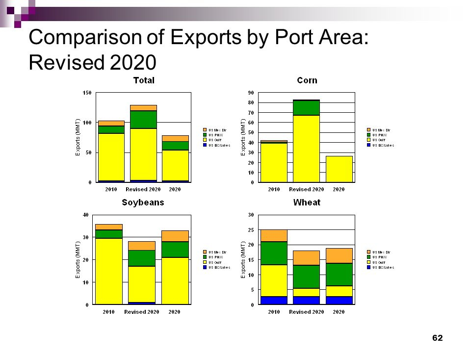 62 Comparison of Exports by Port Area: Revised 2020