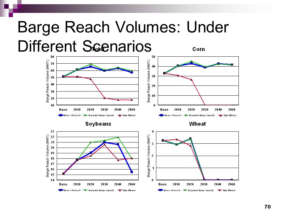 70 Barge Reach Volumes: Under Different Scenarios