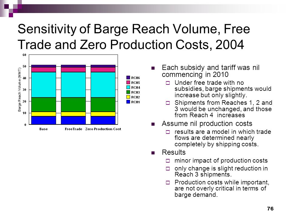 76 Sensitivity of Barge Reach Volume, Free Trade and Zero Production Costs, 2004 Each subsidy and tariff was nil commencing in 2010 Under free trade with no subsidies, barge shipments would increase but only slightly.