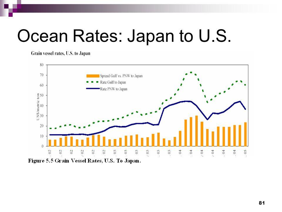 81 Ocean Rates: Japan to U.S.
