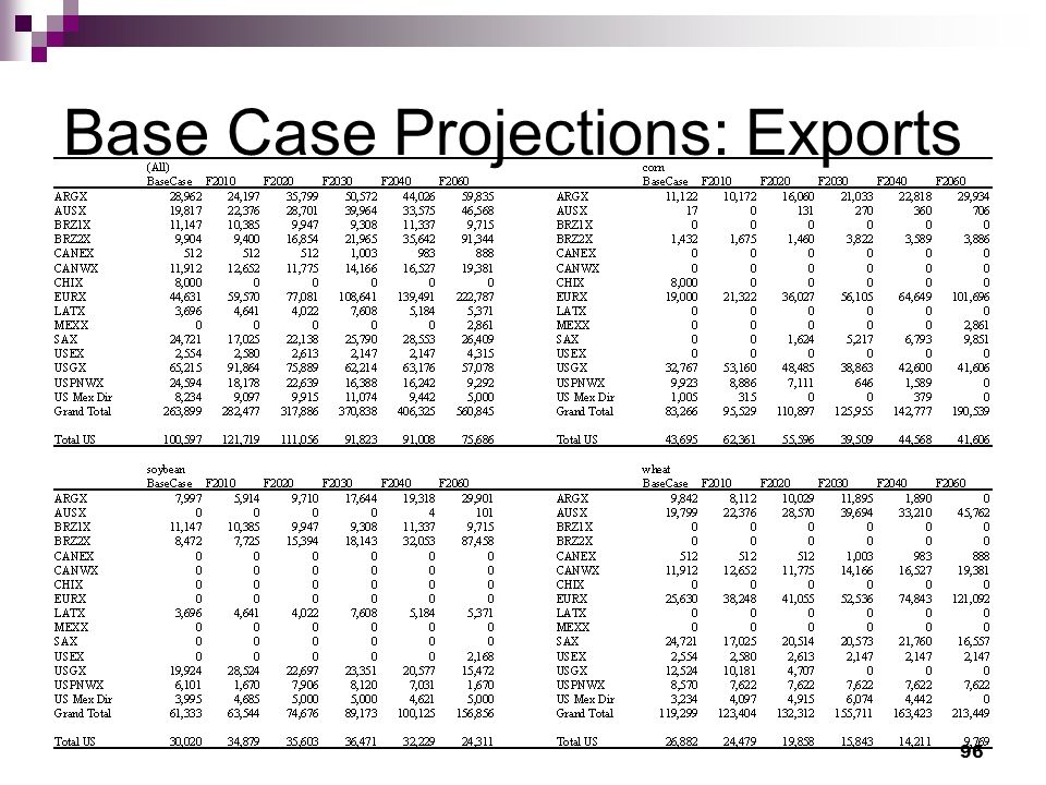 96 Base Case Projections: Exports