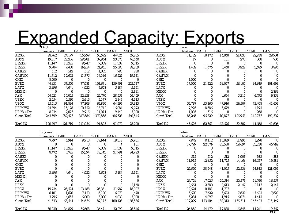 97 Expanded Capacity: Exports