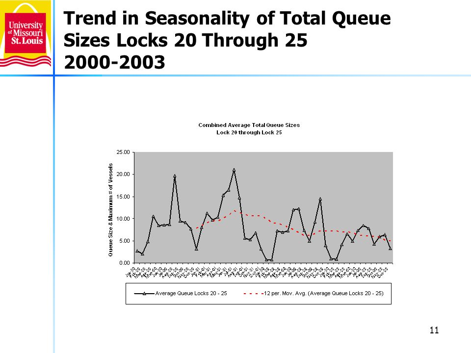 11 Trend in Seasonality of Total Queue Sizes Locks 20 Through 25 2000-2003