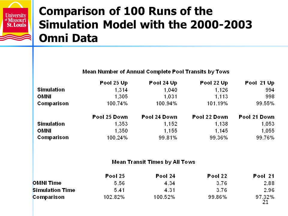 21 Comparison of 100 Runs of the Simulation Model with the 2000-2003 Omni Data