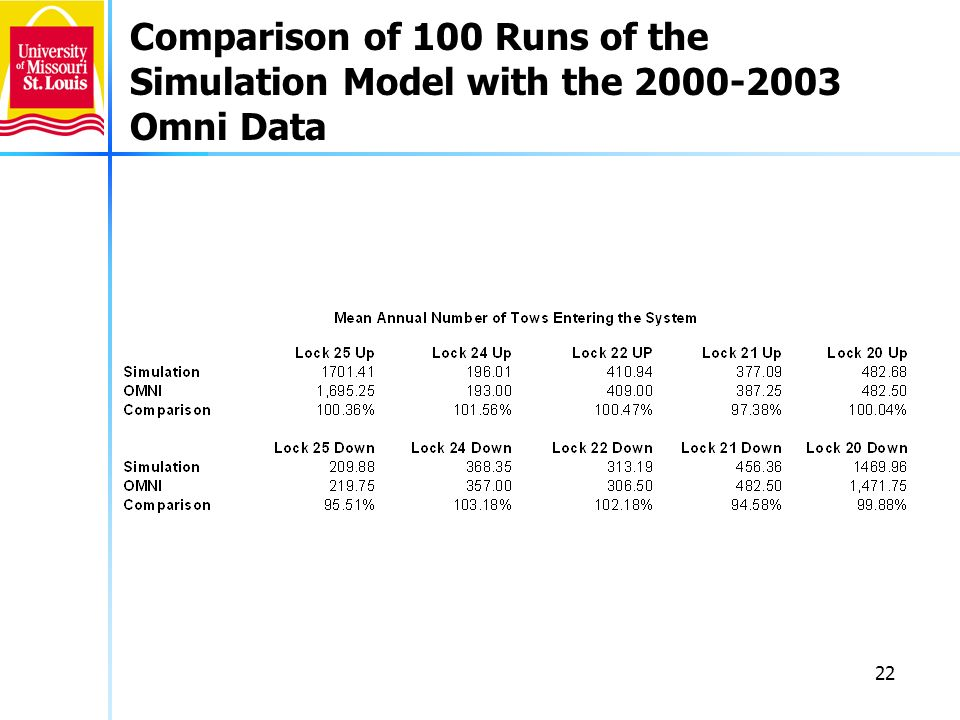 22 Comparison of 100 Runs of the Simulation Model with the 2000-2003 Omni Data