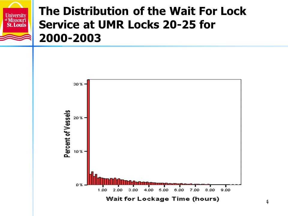 4 The Distribution of the Wait For Lock Service at UMR Locks 20-25 for 2000-2003
