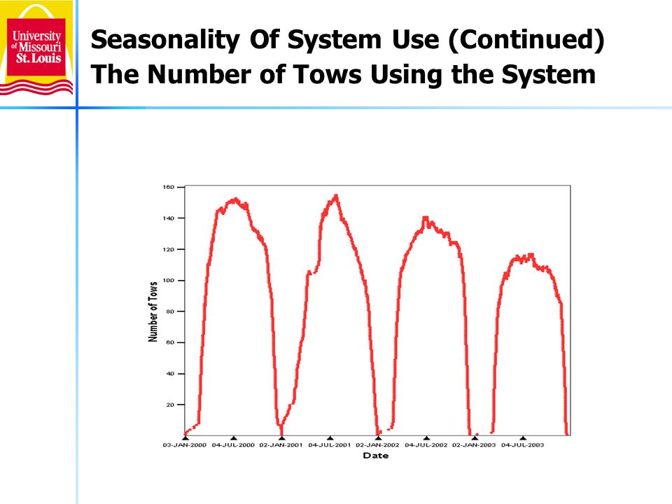 6 Seasonality Of System Use (Continued) The Number of Tows Using the System