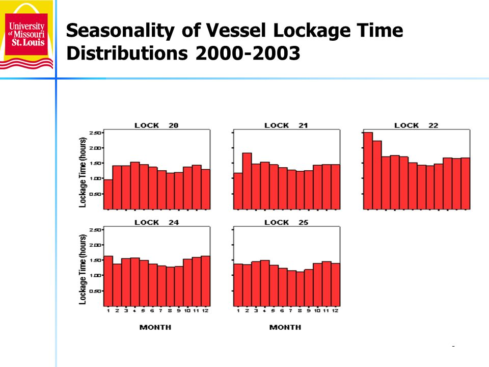 8 Seasonality of Vessel Lockage Time Distributions 2000-2003