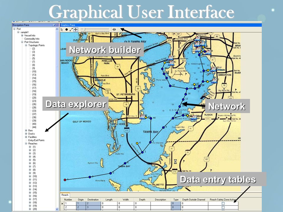 Graphical User Interface Network builder Data entry tables Data explorer Network