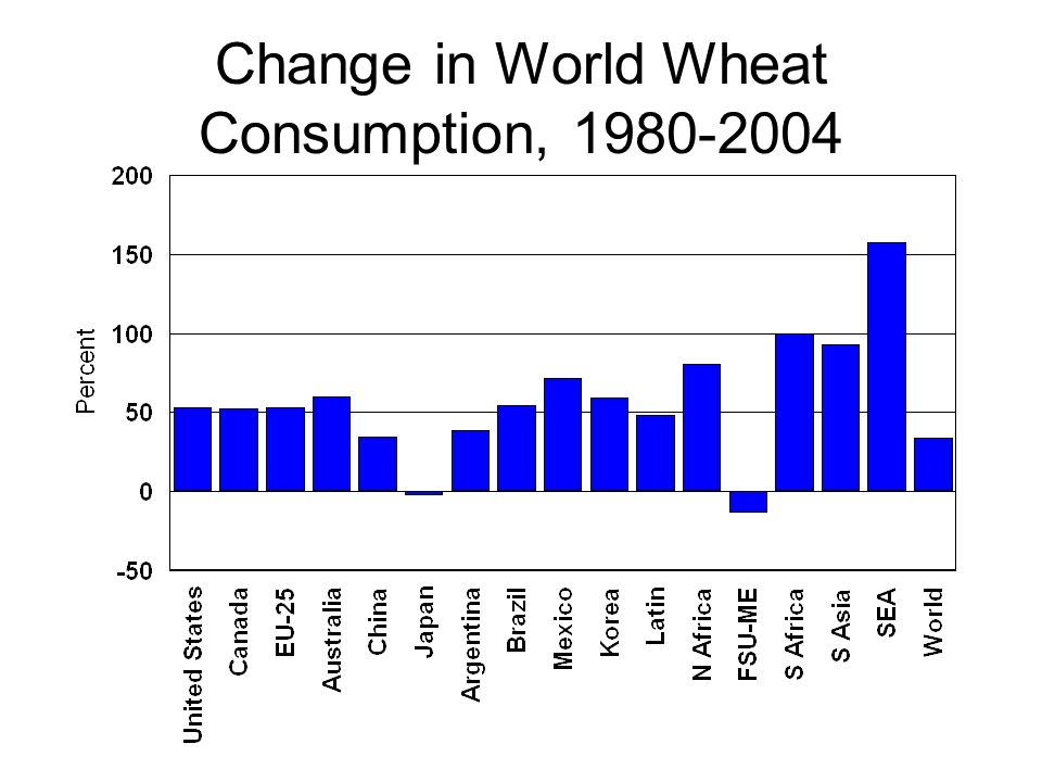 Change in World Wheat Consumption,