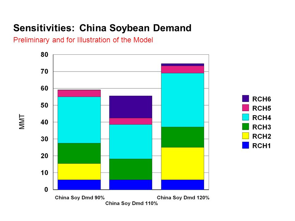 Sensitivities: China Soybean Demand Preliminary and for Illustration of the Model
