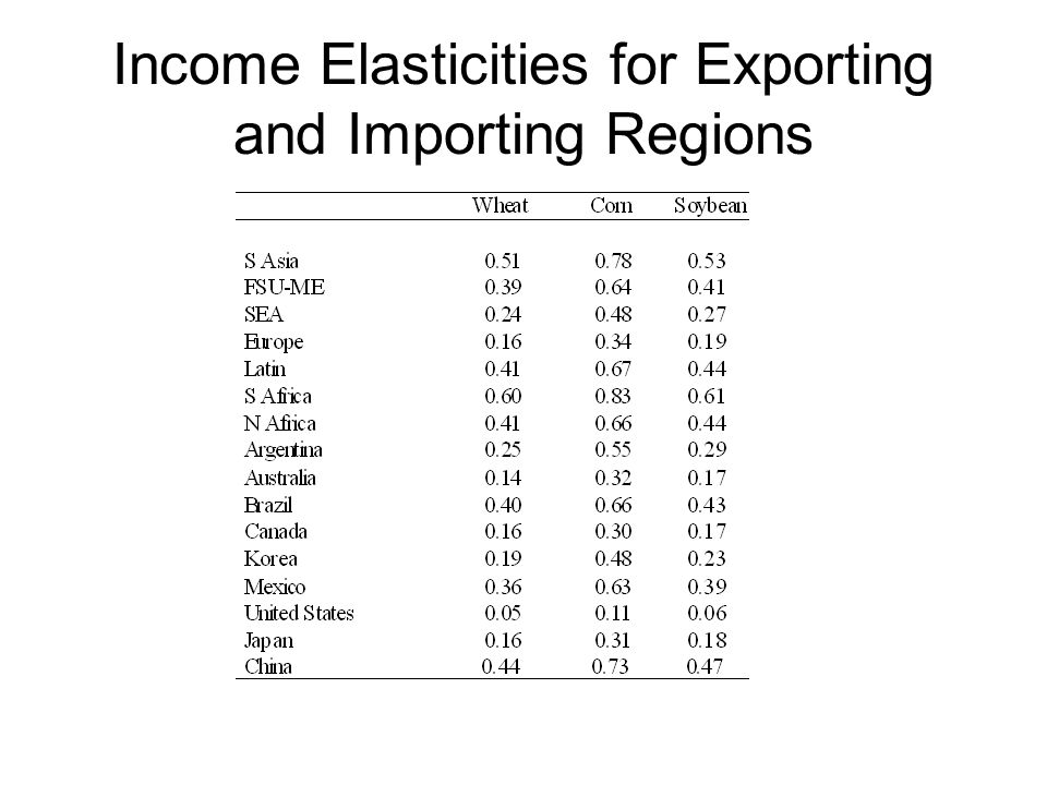 Income Elasticities for Exporting and Importing Regions