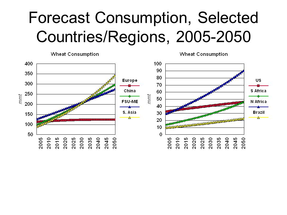 Forecast Consumption, Selected Countries/Regions,