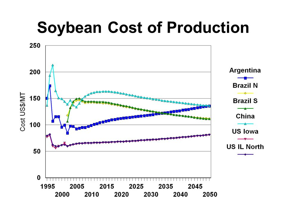 Soybean Cost of Production