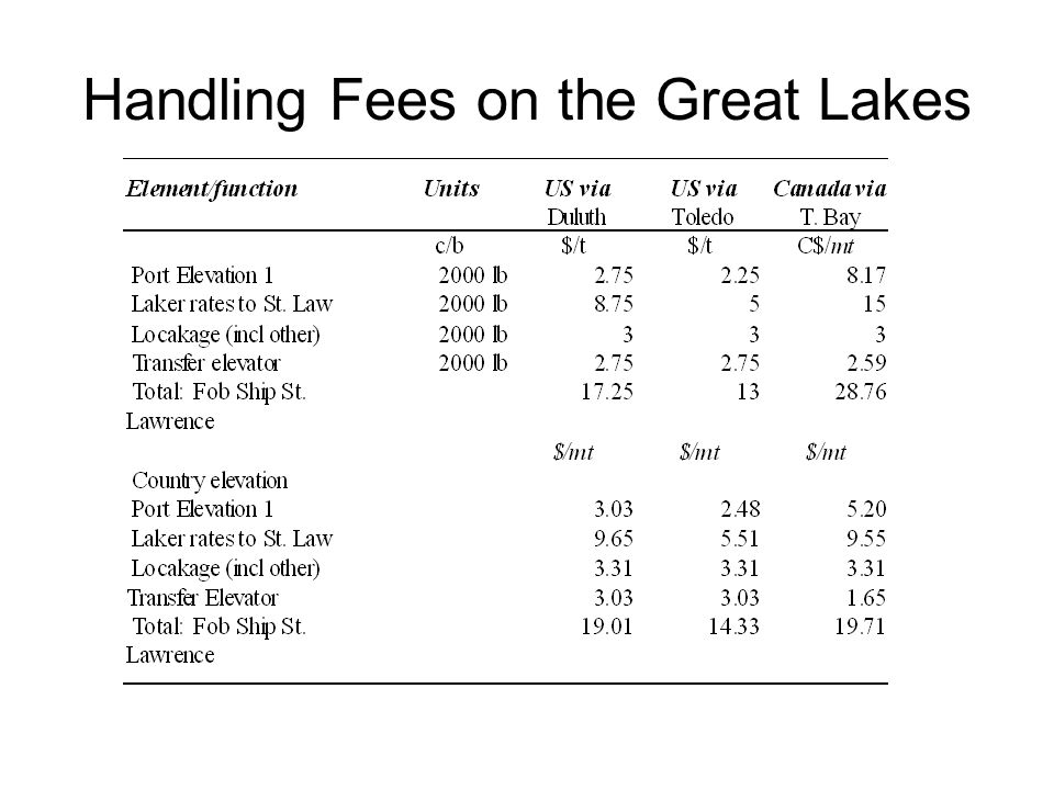 Handling Fees on the Great Lakes