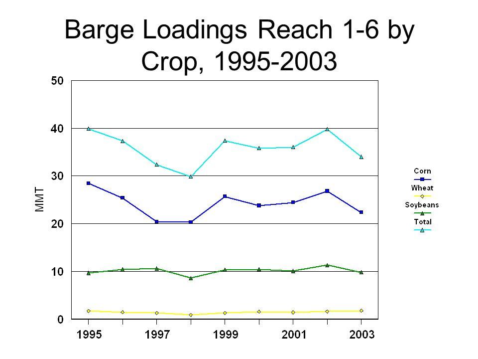 Barge Loadings Reach 1-6 by Crop, 1995-2003