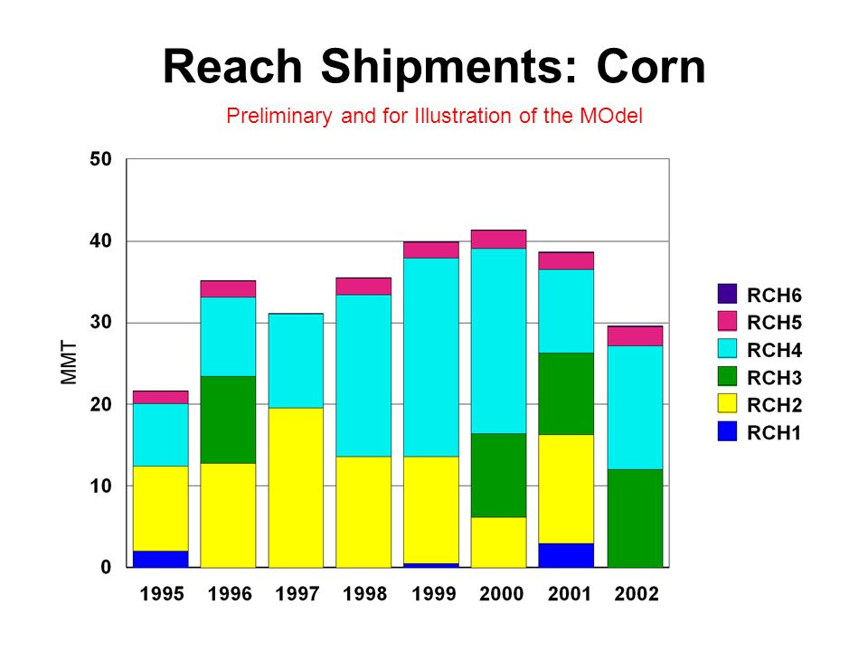Reach Shipments: Corn Preliminary and for Illustration of the MOdel