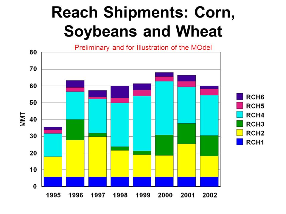 Reach Shipments: Corn, Soybeans and Wheat Preliminary and for Illustration of the MOdel