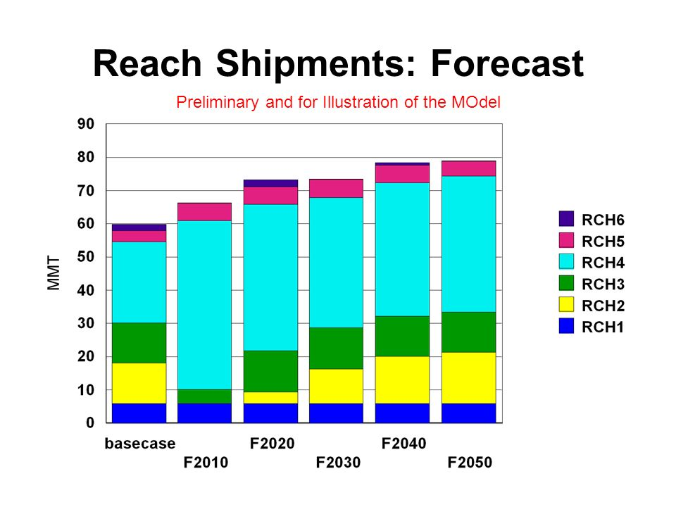 Reach Shipments: Forecast Preliminary and for Illustration of the MOdel
