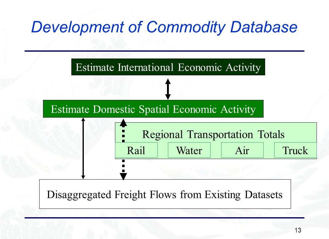 13 Development of Commodity Database Estimate International Economic Activity Estimate Domestic Spatial Economic Activity Disaggregated Freight Flows from Existing Datasets Regional Transportation Totals RailWaterTruckAir