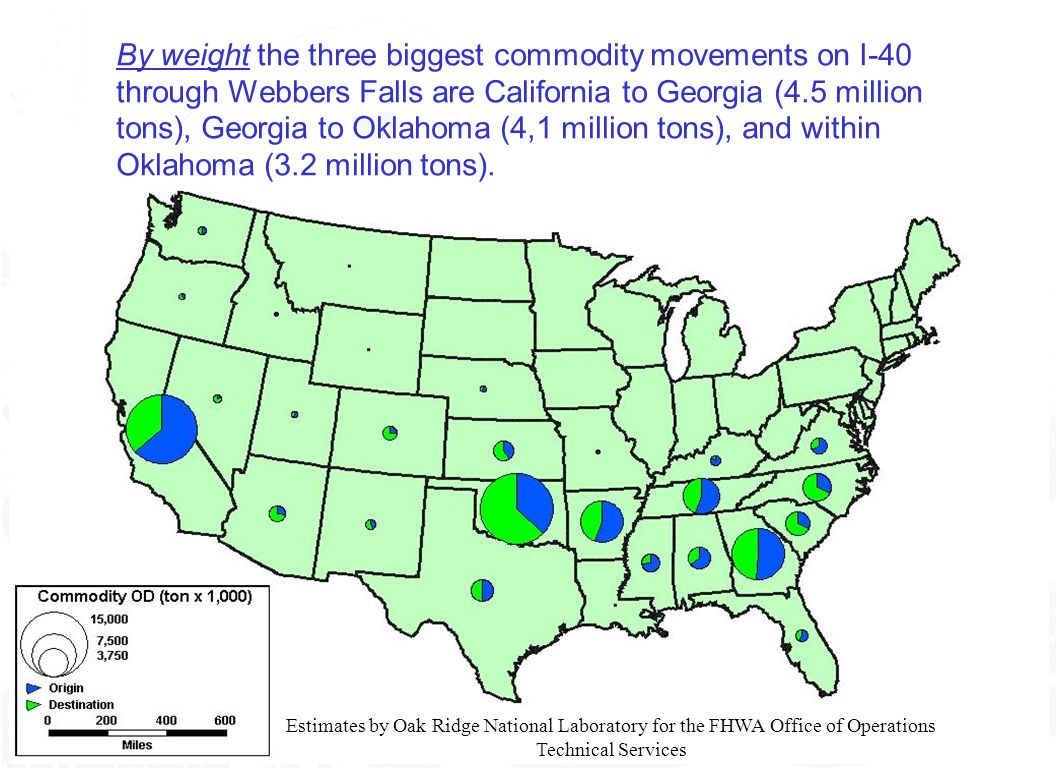 21 By weight the three biggest commodity movements on I-40 through Webbers Falls are California to Georgia (4.5 million tons), Georgia to Oklahoma (4,1 million tons), and within Oklahoma (3.2 million tons).