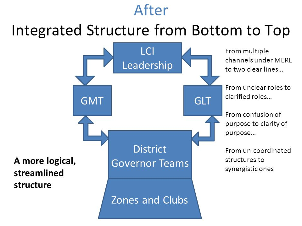 After Integrated Structure from Bottom to Top LCI Leadership GMTGLT District Governor Teams Zones and Clubs A more logical, streamlined structure From