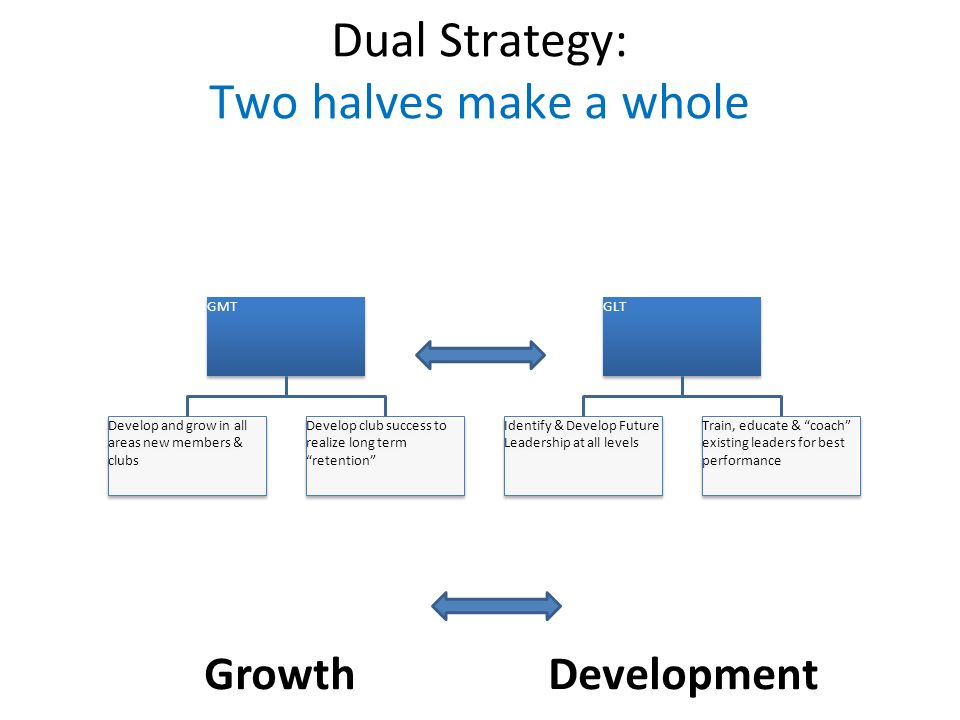 Dual Strategy: Two halves make a whole GMT Develop and grow in all areas new members & clubs Develop club success to realize long term retention GLT Identify & Develop Future Leadership at all levels Train, educate & coach existing leaders for best performance GrowthDevelopment