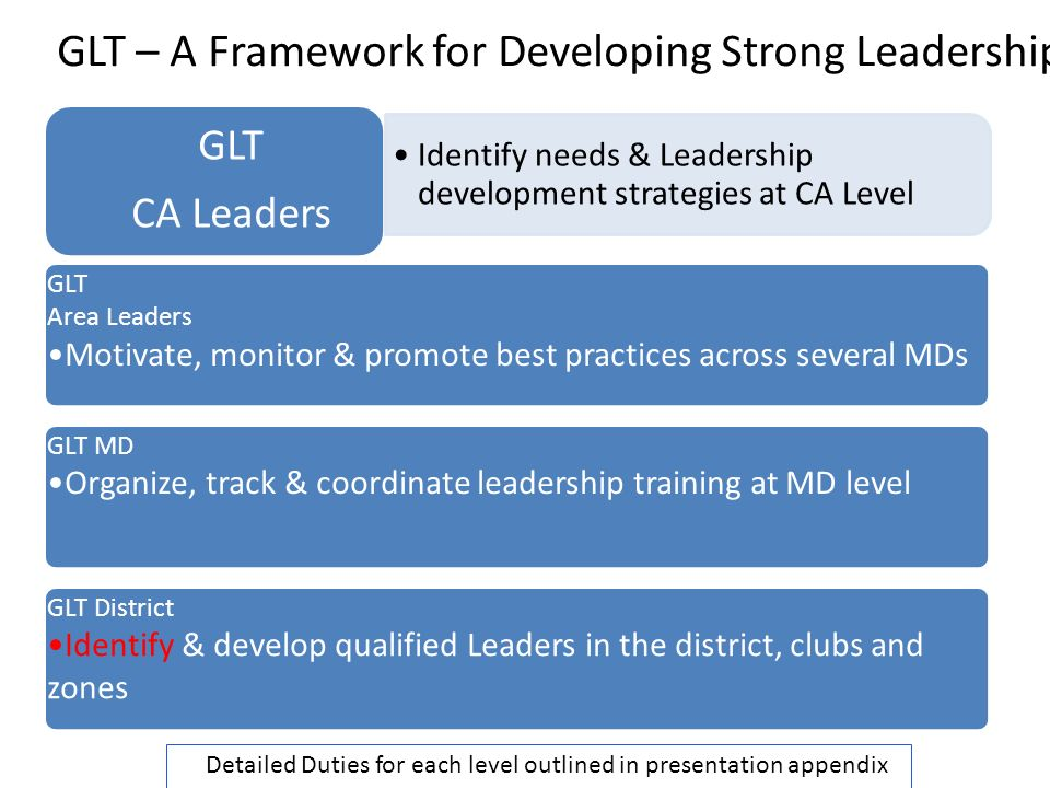 GLT Area Leaders Motivate, monitor & promote best practices across several MDs GLT MD Organize, track & coordinate leadership training at MD level GLT District Identify & develop qualified Leaders in the district, clubs and zones GLT CA Leaders Identify needs & Leadership development strategies at CA Level GLT – A Framework for Developing Strong Leadership Detailed Duties for each level outlined in presentation appendix