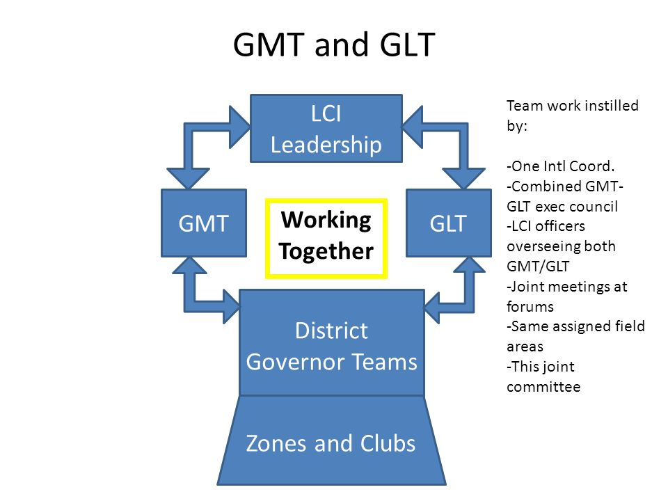 GMT and GLT LCI Leadership GMTGLT District Governor Teams Zones and Clubs Working Together Team work instilled by: -One Intl Coord. -Combined GMT- GLT