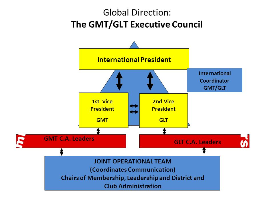 Global Direction: The GMT/GLT Executive Council 1st Vice President GMT 2nd Vice President GLT International President JOINT OPERATIONAL TEAM (Coordinates Communication) Chairs of Membership, Leadership and District and Club Administration International Coordinator GMT/GLT GMT C.A.