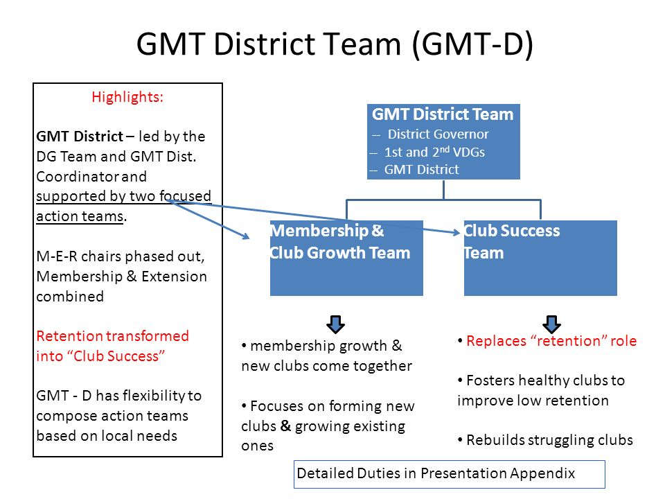 GMT District Team (GMT-D) GMT District Team -- District Governor -- 1st and 2 nd VDGs -- GMT District Coordinator Membership & Club Growth Team Club Success Team membership growth & new clubs come together Focuses on forming new clubs & growing existing ones Replaces retention role Fosters healthy clubs to improve low retention Rebuilds struggling clubs Highlights: GMT District – led by the DG Team and GMT Dist.