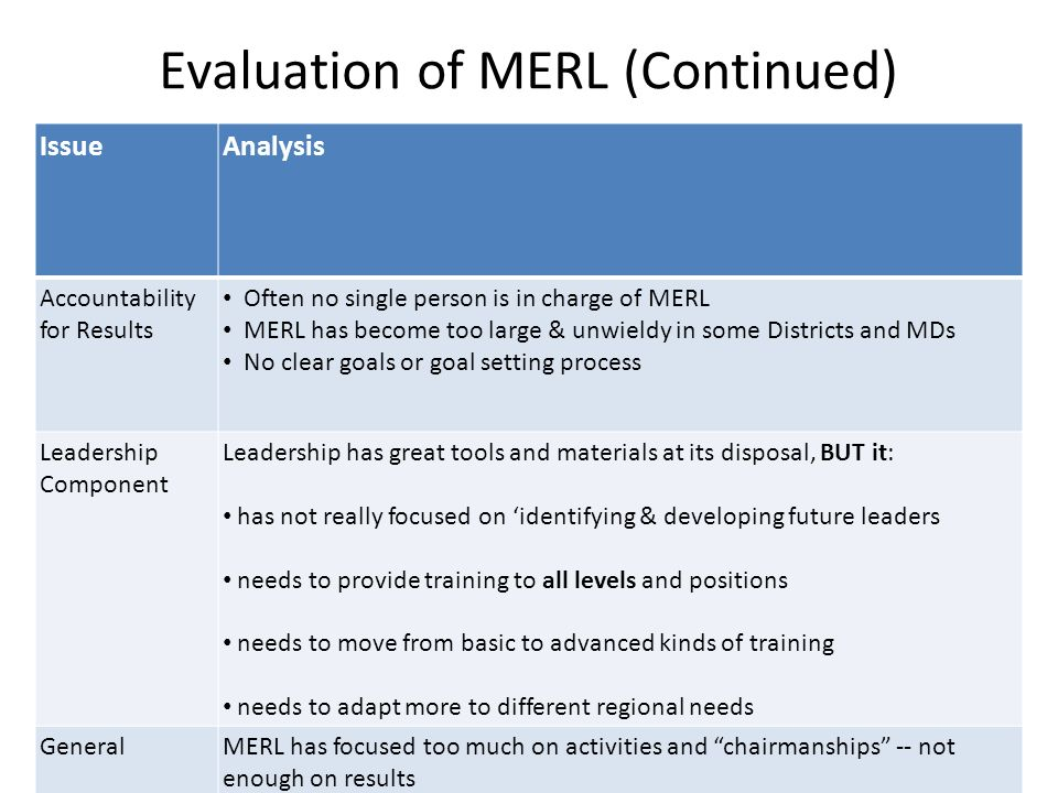 Evaluation of MERL (Continued) IssueAnalysis Accountability for Results Often no single person is in charge of MERL MERL has become too large & unwieldy in some Districts and MDs No clear goals or goal setting process Leadership Component Leadership has great tools and materials at its disposal, BUT it: has not really focused on identifying & developing future leaders needs to provide training to all levels and positions needs to move from basic to advanced kinds of training needs to adapt more to different regional needs GeneralMERL has focused too much on activities and chairmanships -- not enough on results