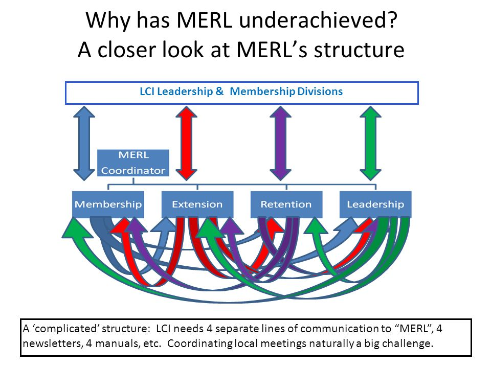 GMT Multiple District Level GMT – M.D.Team -- Council Chair -- GMT MD Coordinator -- 2-3 other expert leaders such as PCCs or PIDs (5 person team max) Important Considerations: MD structure needs to be streamlined – too many MD MERL teams were too large, overblown and ineffective in the past Team includes a coordinator, the council chair and up to 3 other proven membership experts with 3 year terms except for council chair Team should draw from former MERL leaders who were effective and results orientated Main goals: Develop MD strategies; organize campaigns covering all districts; advise (not direct) GMT & DG Teams at district level