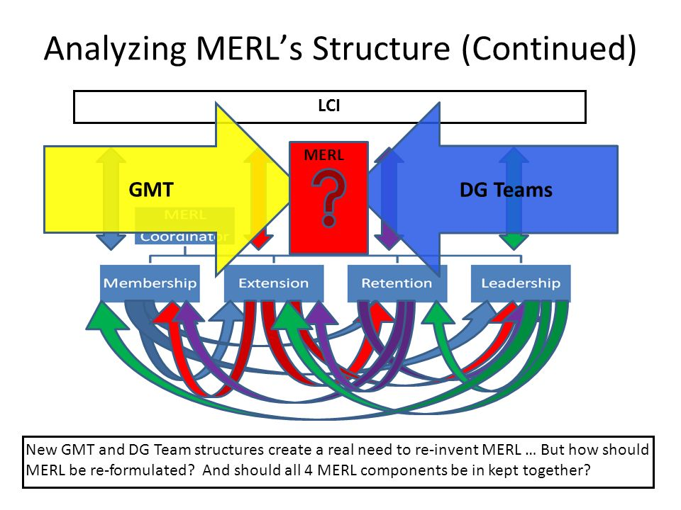 Analyzing MERLs Structure (Continued) LCI New GMT and DG Team structures create a real need to re-invent MERL … But how should MERL be re-formulated.
