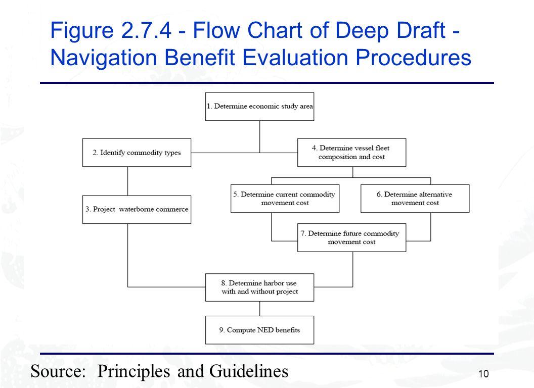 10 Figure 2.7.4 - Flow Chart of Deep Draft - Navigation Benefit Evaluation Procedures Source: Principles and Guidelines