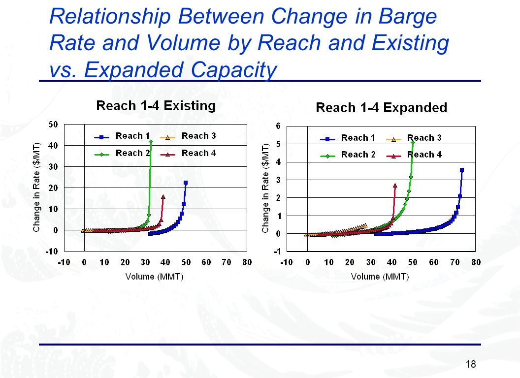 18 Relationship Between Change in Barge Rate and Volume by Reach and Existing vs. Expanded Capacity