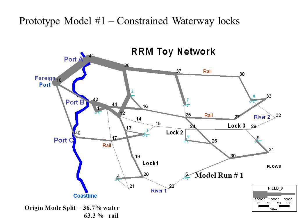 Model Run # 1 Origin Mode Split = 36.7% water 63.3 % rail Prototype Model #1 – Constrained Waterway locks