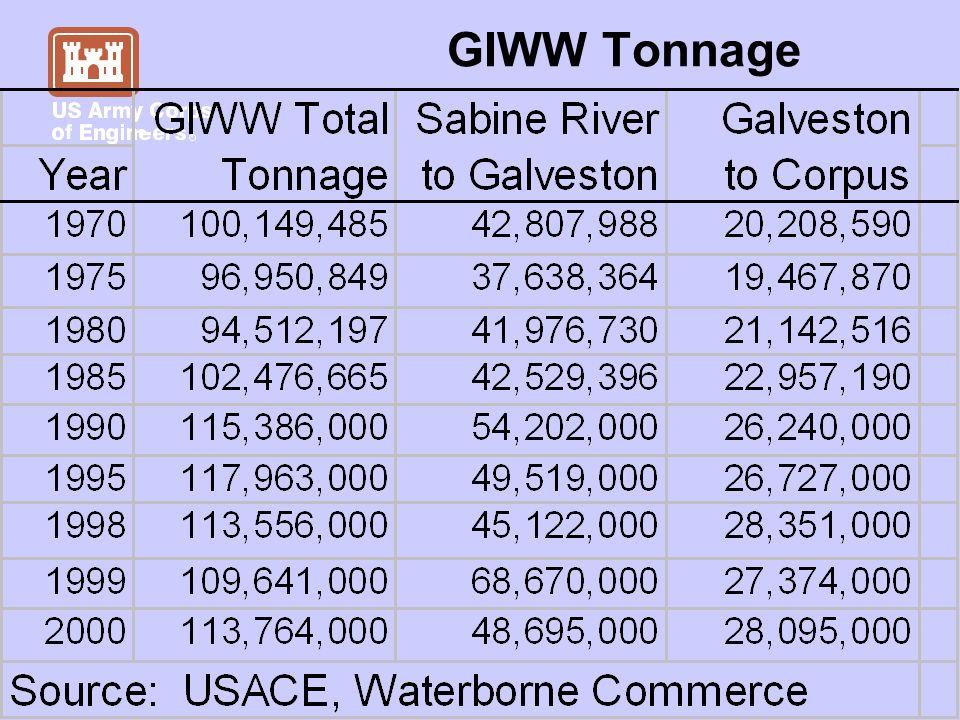 GIWW Tonnage