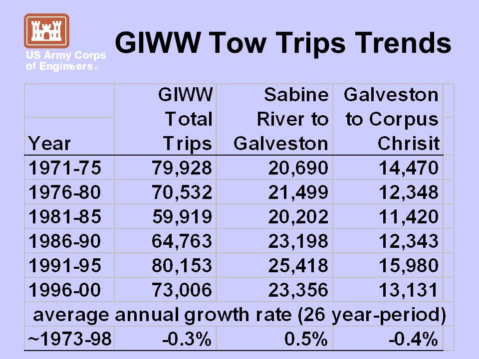 GIWW Tow Trips Trends